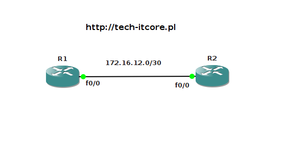 RIP - route summarization (sumaryzacja tras)