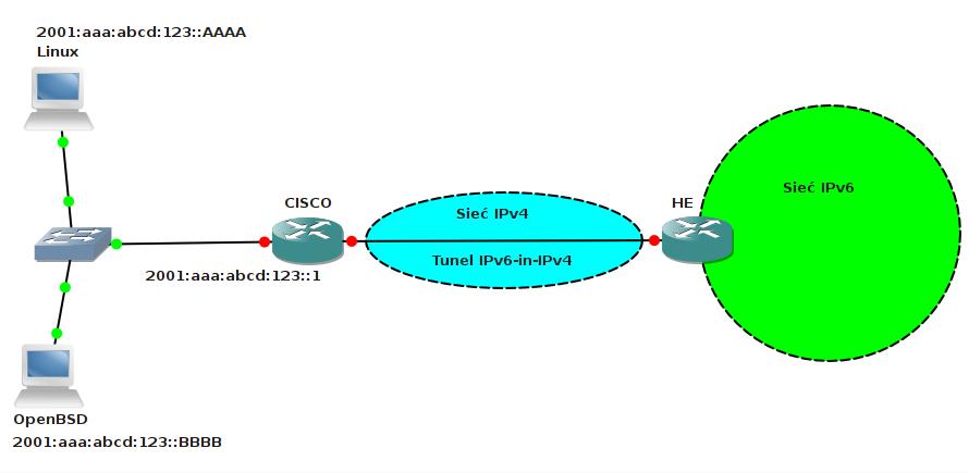 IPv6 tunel od HE schemta