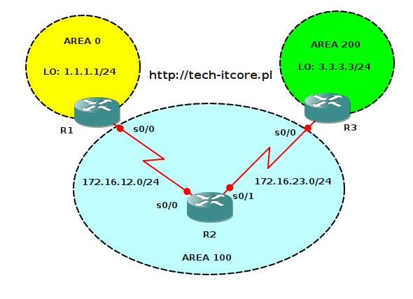 ospf - virtual link