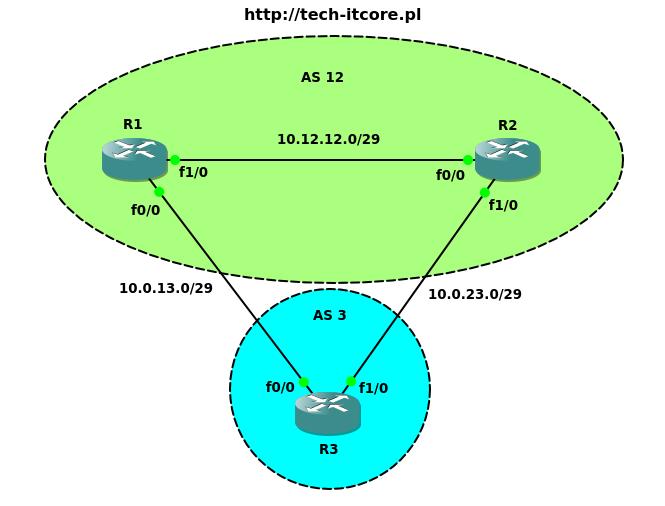 BGP - atrybut weight (waga)