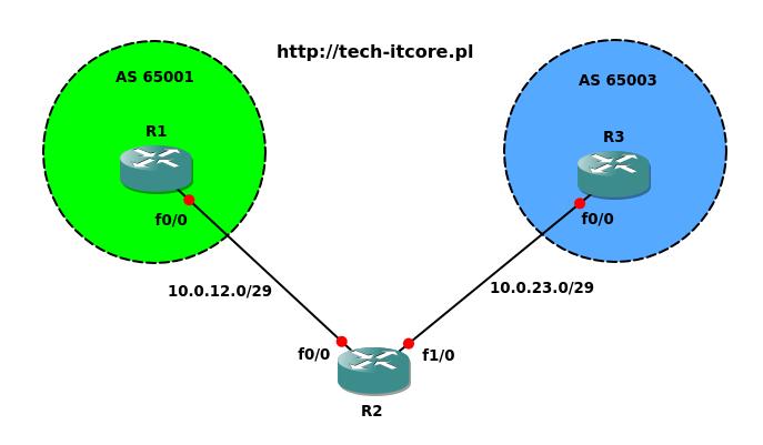 BGP - multihop (EBGP)