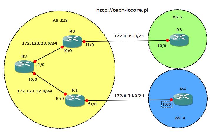 BGP - podstawy