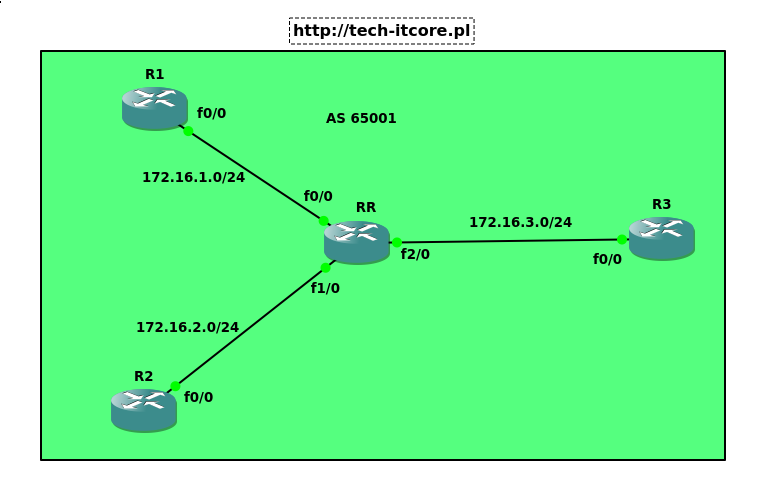 BGP - route reflector