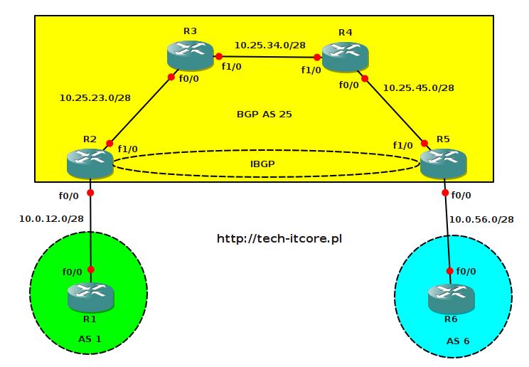 BGP - synchronizacja