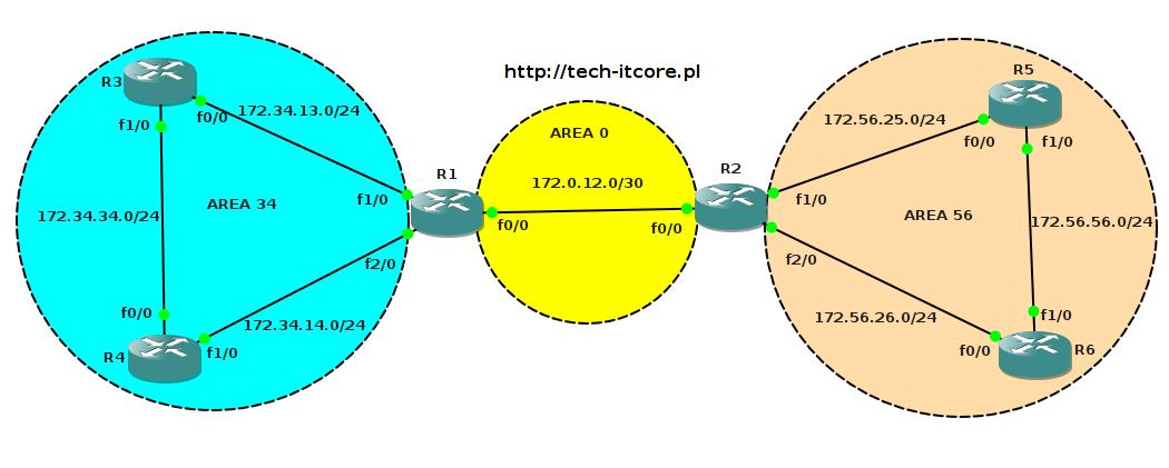 OSPF - filtrowanie tras między obszarami (inter-area filtering)