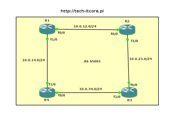 BGP - internal BGP